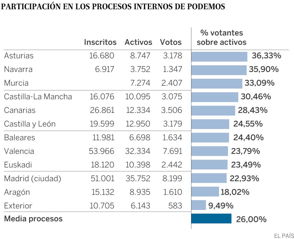 fa1d9e7a Solo el 25% de los afiliados a Podemos participa en los procesos internos