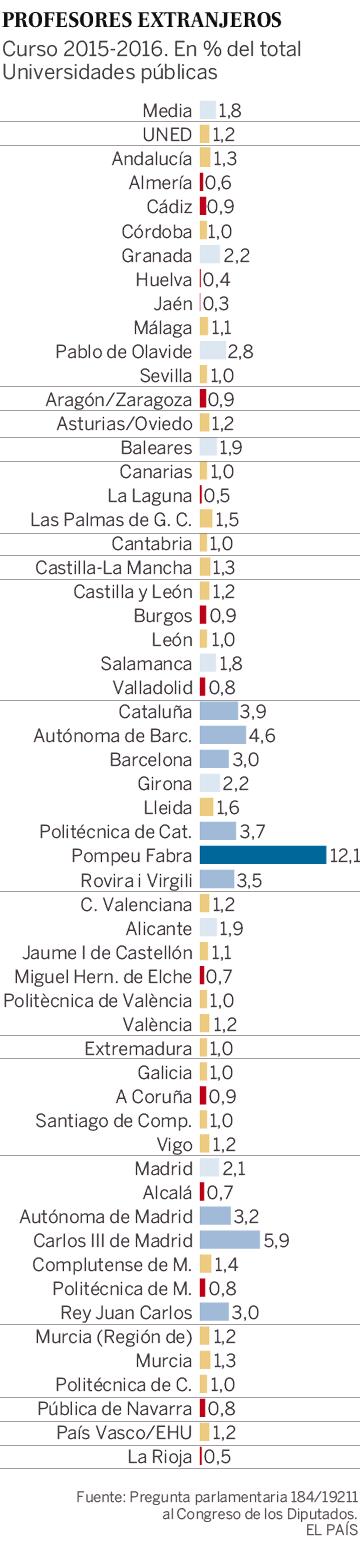 Estas son las universidades que más talento extranjero atraen (y las que menos)