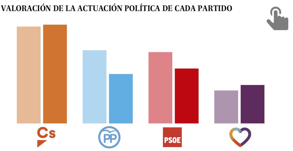 La mitad del electorado del PP deja de creer en el partido
