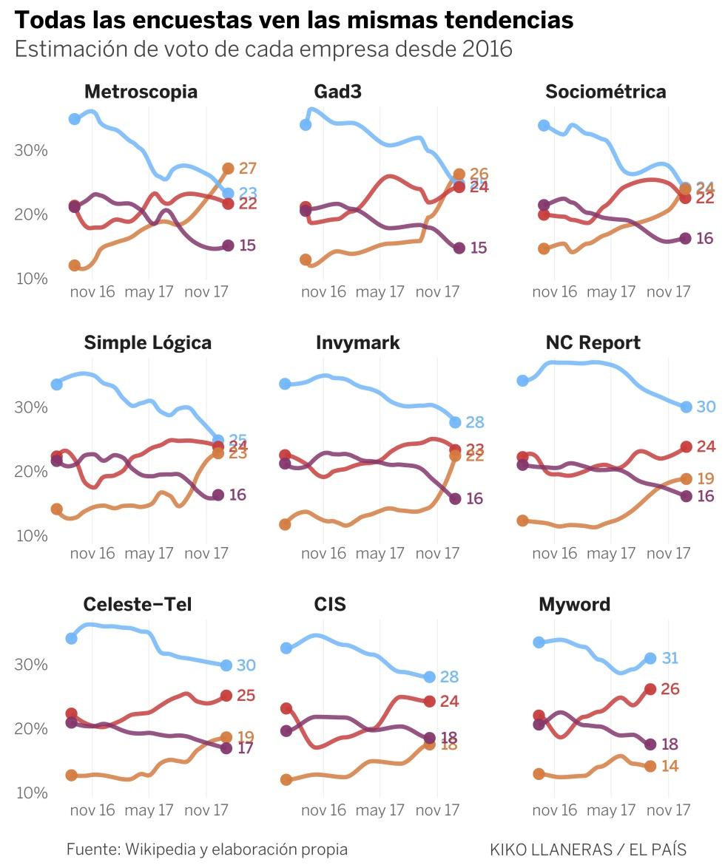 Así arrancan las encuestas en España