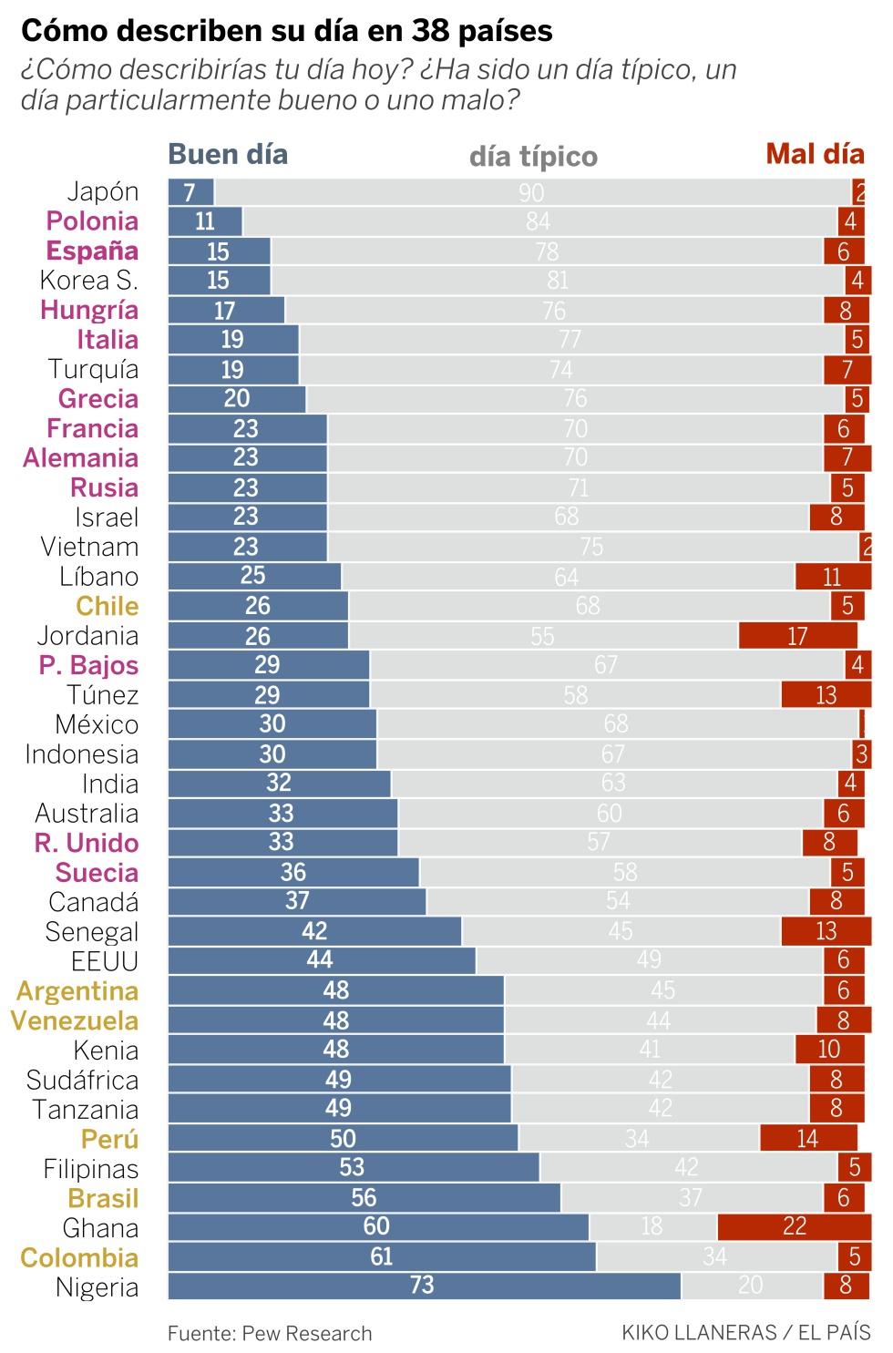 ¿Cómo describirías tu día hoy? Los países más positivos no son los que crees