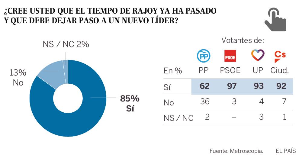 Más del 60% de los votantes del PP quieren que Rajoy lo deje