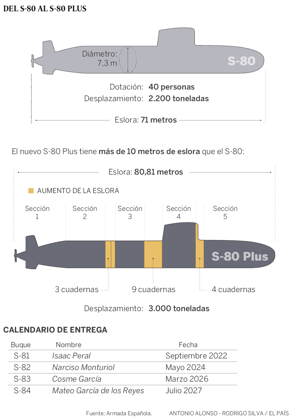 El submarino S-80 Plus, del sobrepeso al sobreprecio