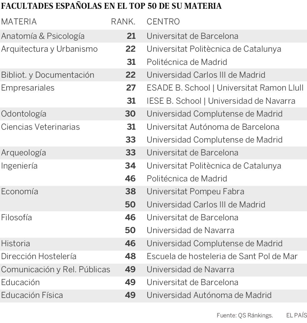 21 facultades españolas están en el 'top 50' del mundo