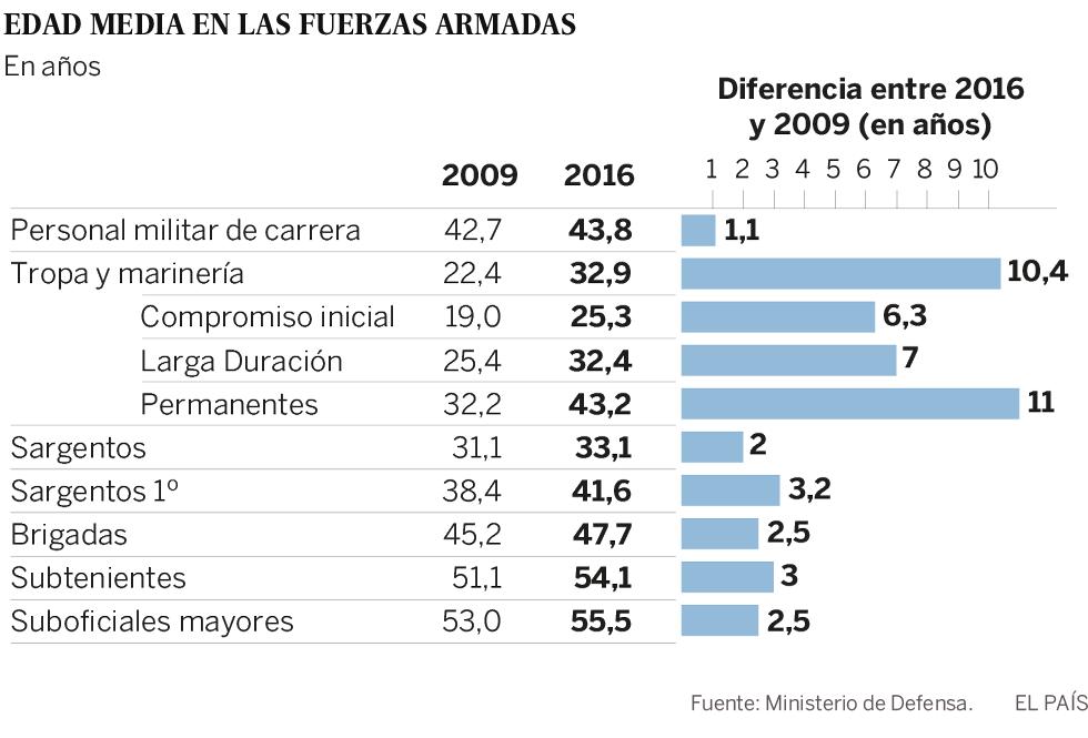 El Ejército español envejece