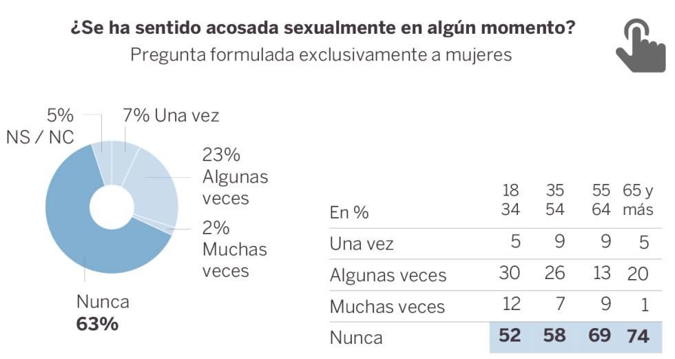 Una de cada tres españolas se ha sentido acosada sexualmente