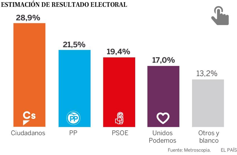 Ciudadanos se consolida como primera fuerza política