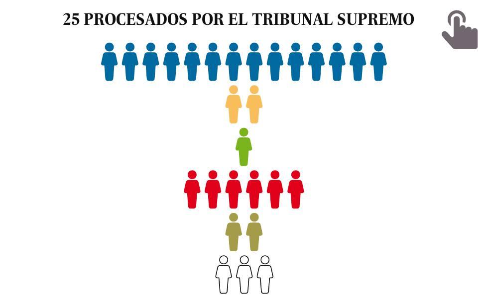 El Supremo procesa por rebelión a Puigdemont, Junqueras, Turull y otros diez líderes independentistas