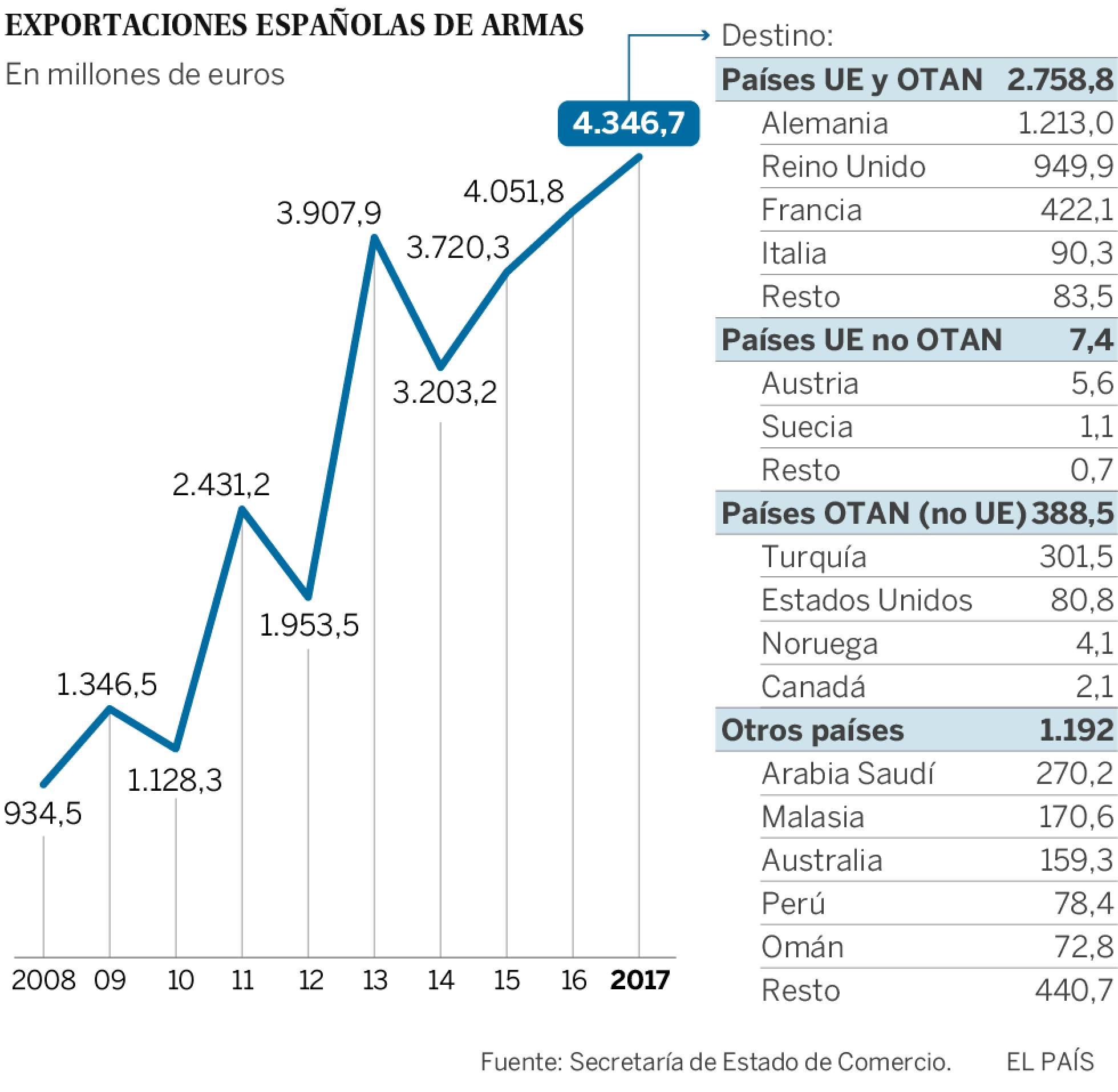 España: Industria militar y exportación de armas. Imperialismo capitalista y pacifismo... del otro lado. - Página 3 1526317522_421856_1526322086_sumario_normal_recorte1