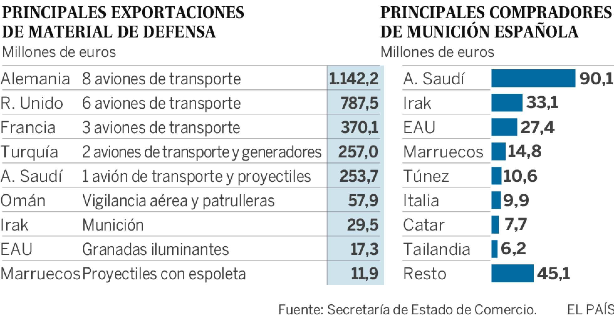 España: Industria militar y exportación de armas. Imperialismo capitalista y pacifismo... del otro lado. - Página 3 1526317522_421856_1526322143_sumario_normal_recorte1