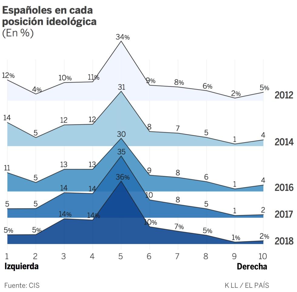 España no se ha vuelto de derechas