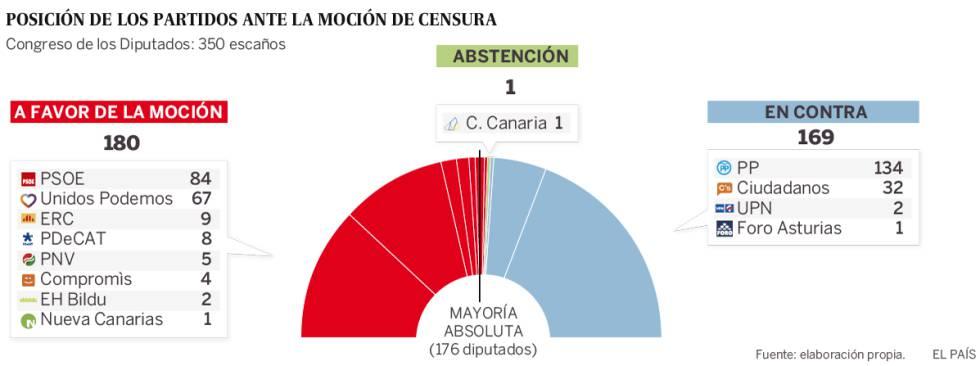 Resultado de imagen de resultado de la moción de censura