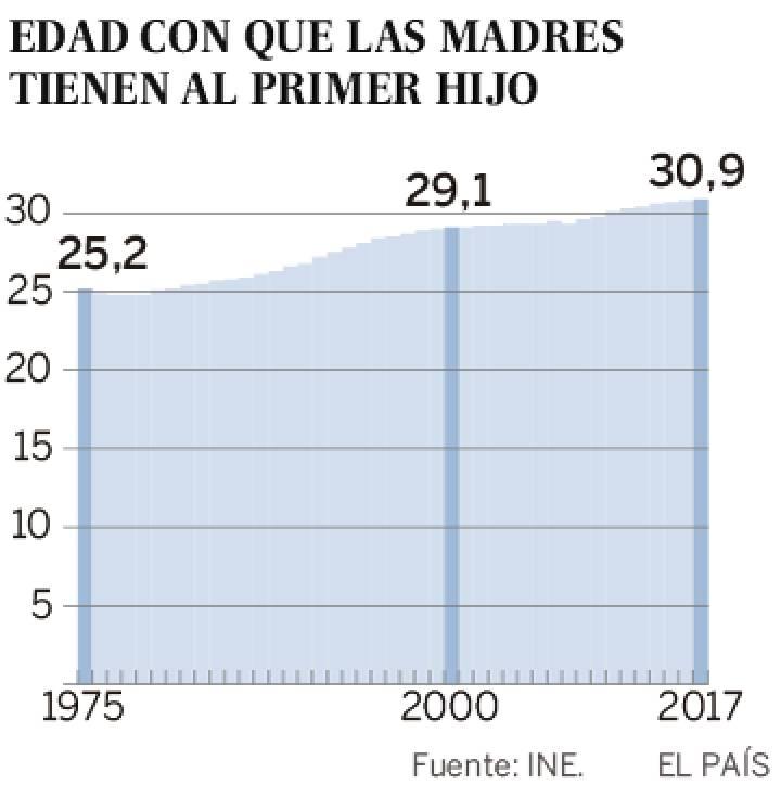 Demografía. España: fecundidad, nupcialidad, natalidad, esperanza media de vida.  - Página 2 1529685918_131220_1529781705_sumario_normal_recorte1