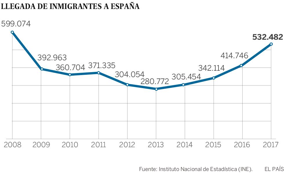 La llegada de inmigrantes alcanza su máximo desde 2008