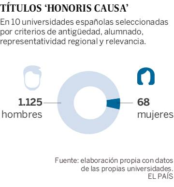 El honor universitario sigue siendo masculino