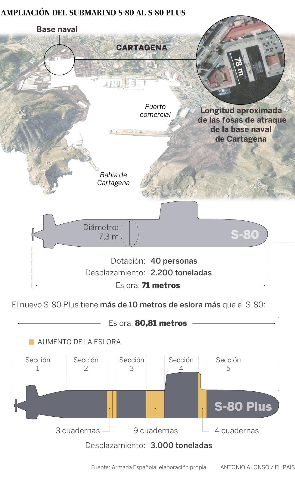 Defensa deberá ampliar los muelles de la base de Cartagena porque no cabe el nuevo submarino