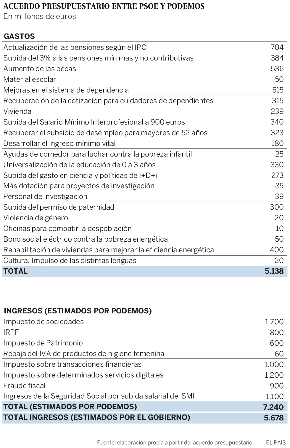 79c19fc6a El pacto del Gobierno y Podemos incluye subir el salario mínimo a 900 euros  en 2019