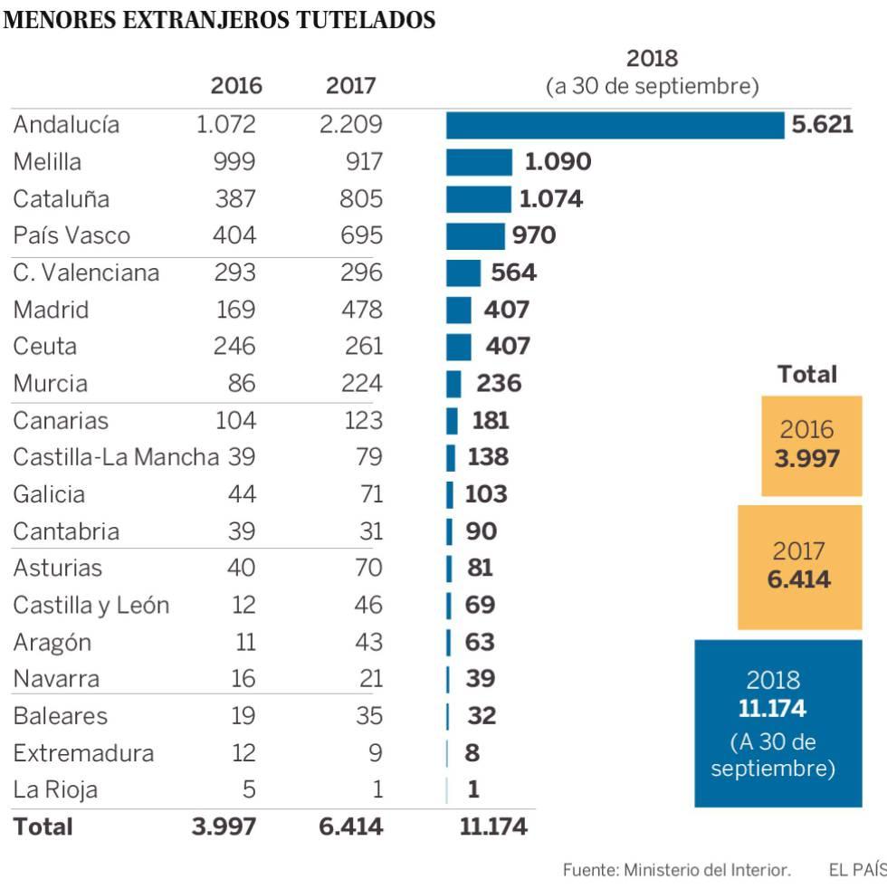 El recuento de los menores inmigrantes enfrenta a Madrid y Cataluña con el Gobierno