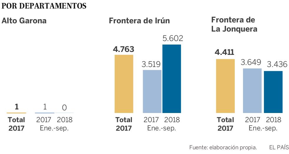 Francia devuelve a España a 1.000 inmigrantes irregulares cada mes