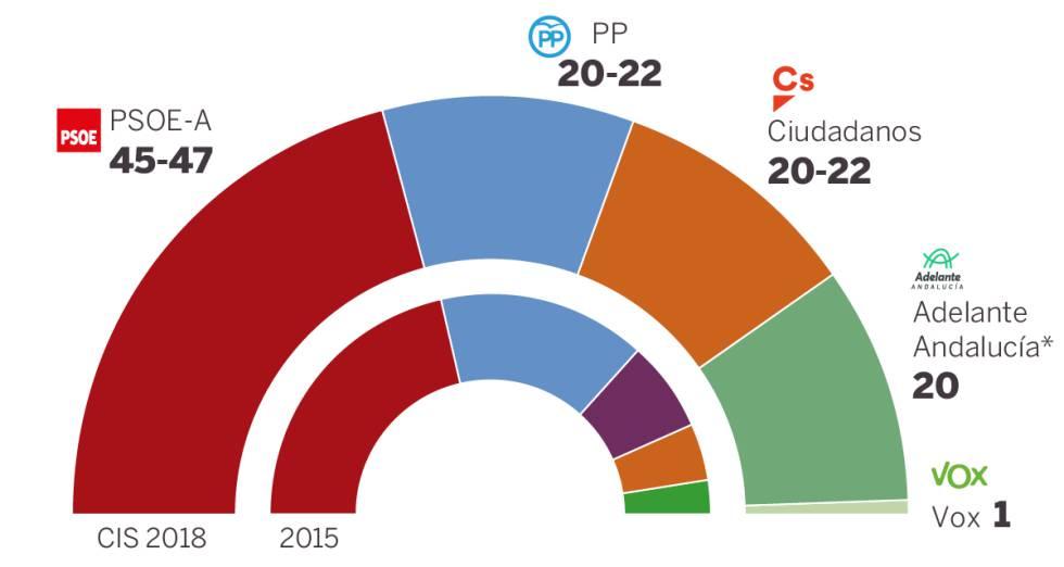 El CIS otorga a Susana Díaz una amplia mayoría en las elecciones andaluzas