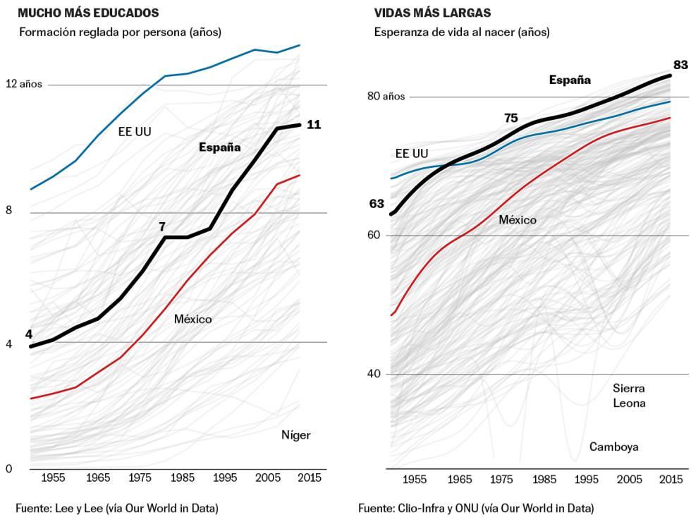 Cuatro decenios de progreso