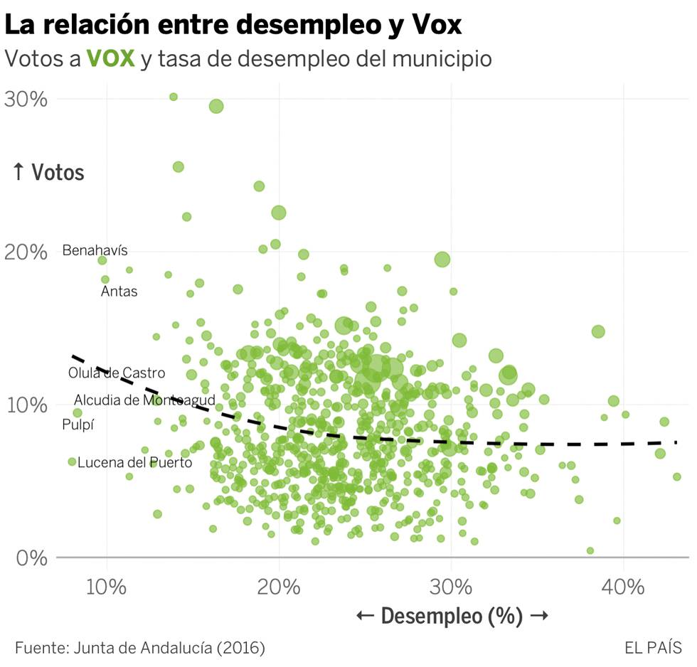 Vox crece donde hay más inmigrantes: un mapa de sus votos en cada municipio