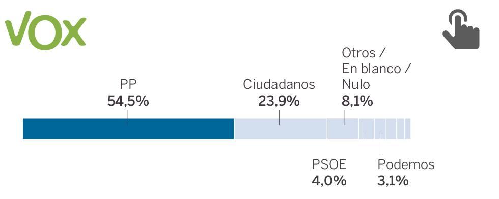Las razones de los votantes de Vox: la inmigración y la unidad de España