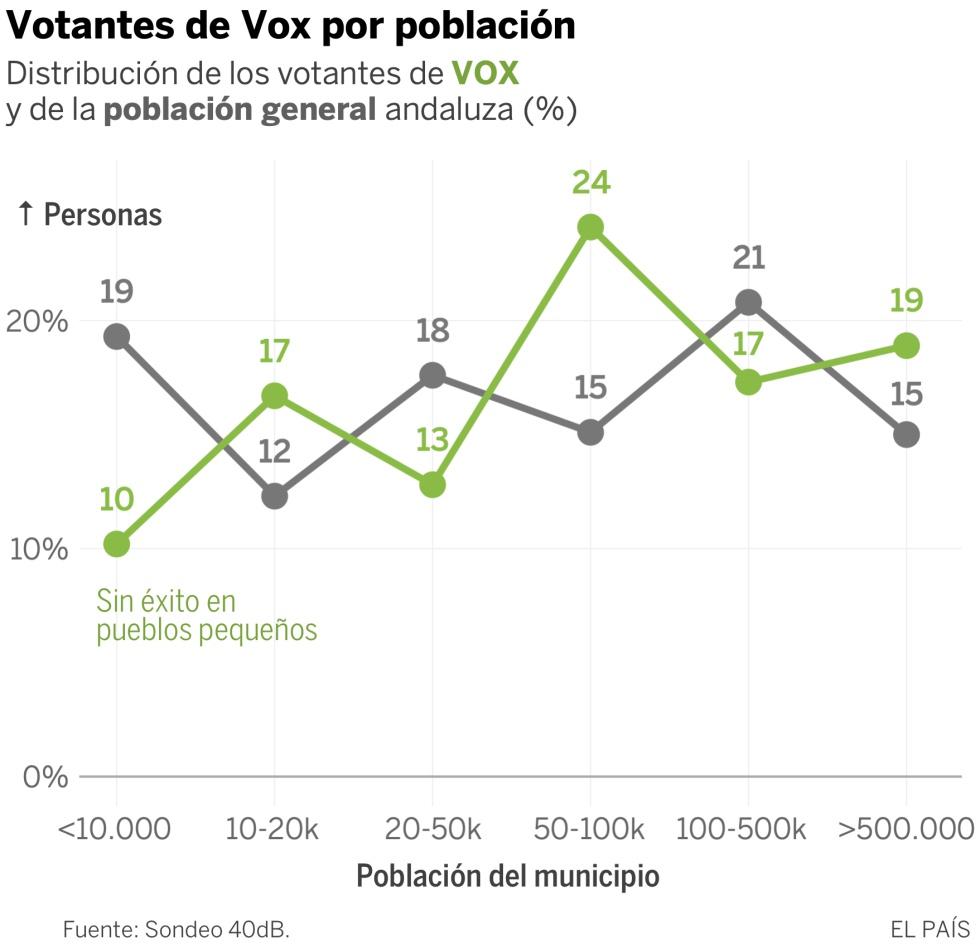 Vox en Andalucia