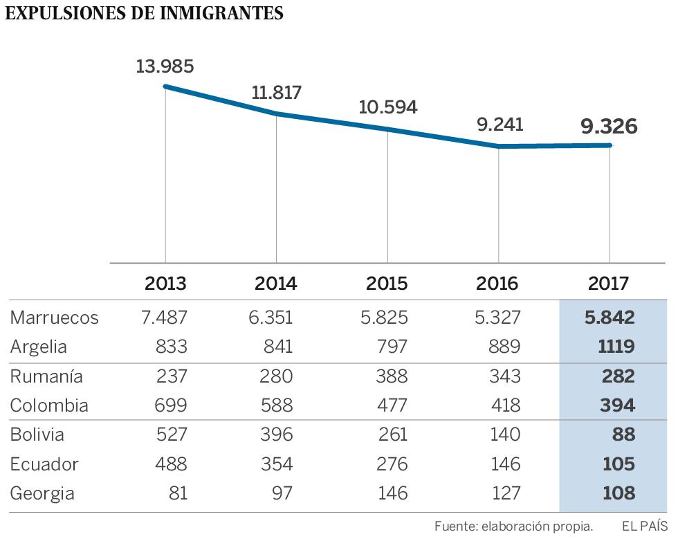 España expulsa 30 inmigrantes por día desde 2013