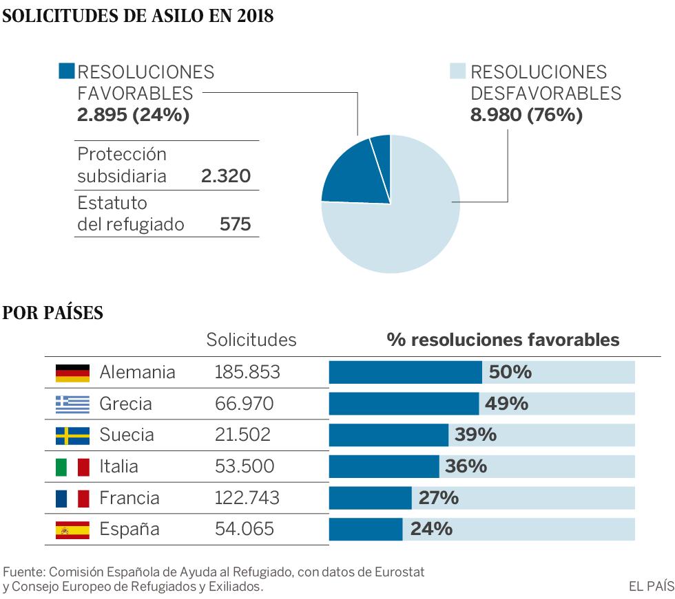 España rechaza tres de cada cuatro solicitudes de asilo