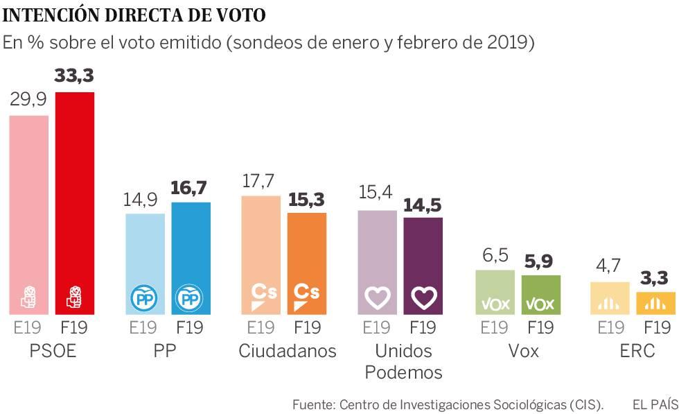 El PSOE aumenta su ventaja y el PP se recupera, según el CIS