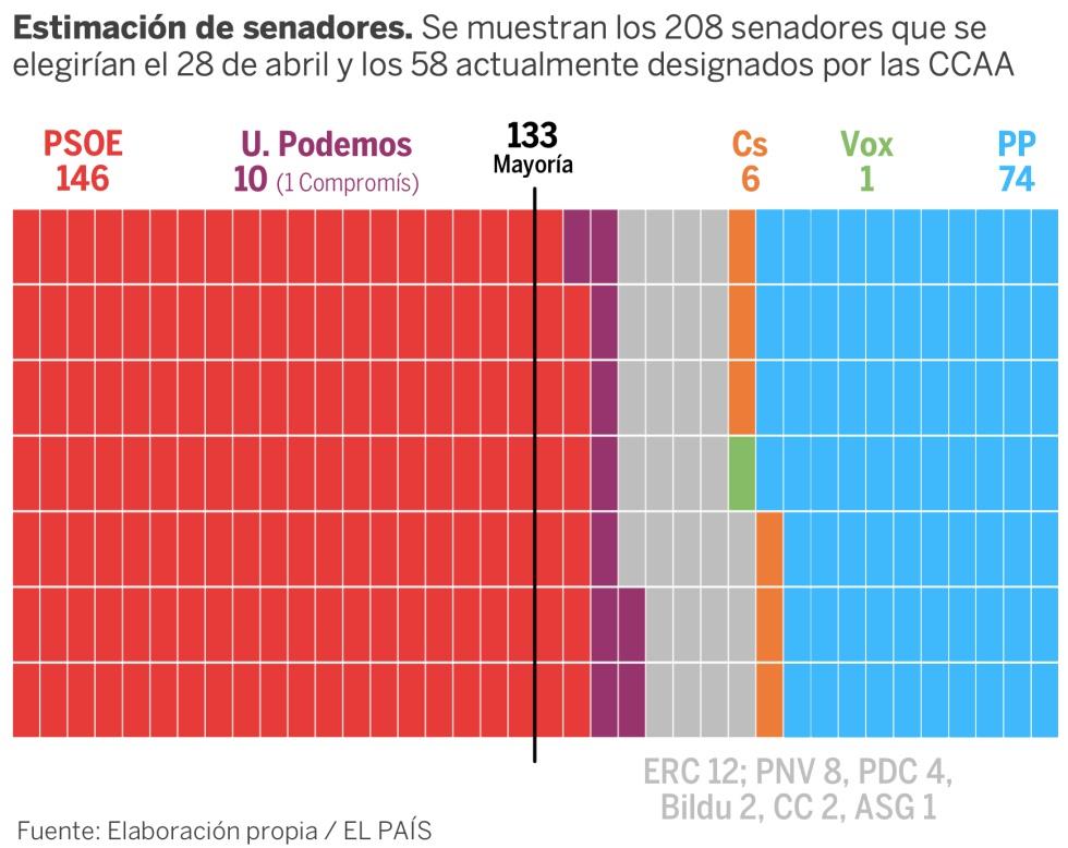 e31eb4a4d37a3a Elecciones 2019: ¿Quién ganará el Senado? Así es nuestra predicción ...