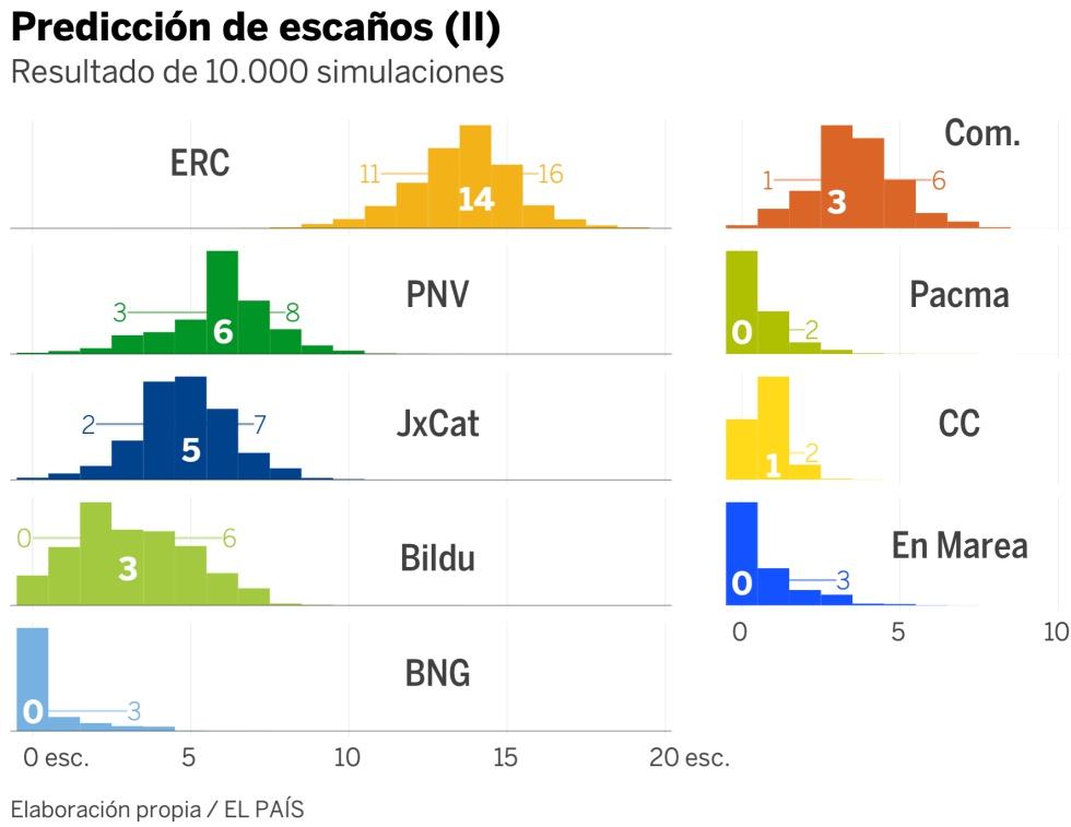 ¿Quién va a ganar las elecciones generales?