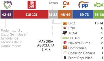 El bloque de izquierdas gana las elecciones y el PP se desploma