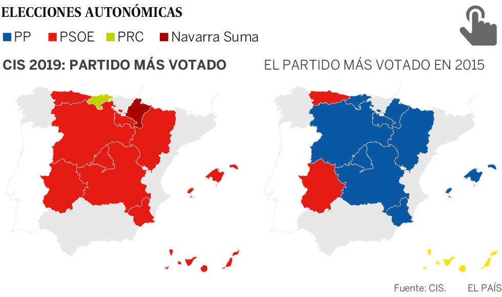 El PSOE gana en 10 de las 12 autonomías y la crisis del PP se ahonda, según el CIS