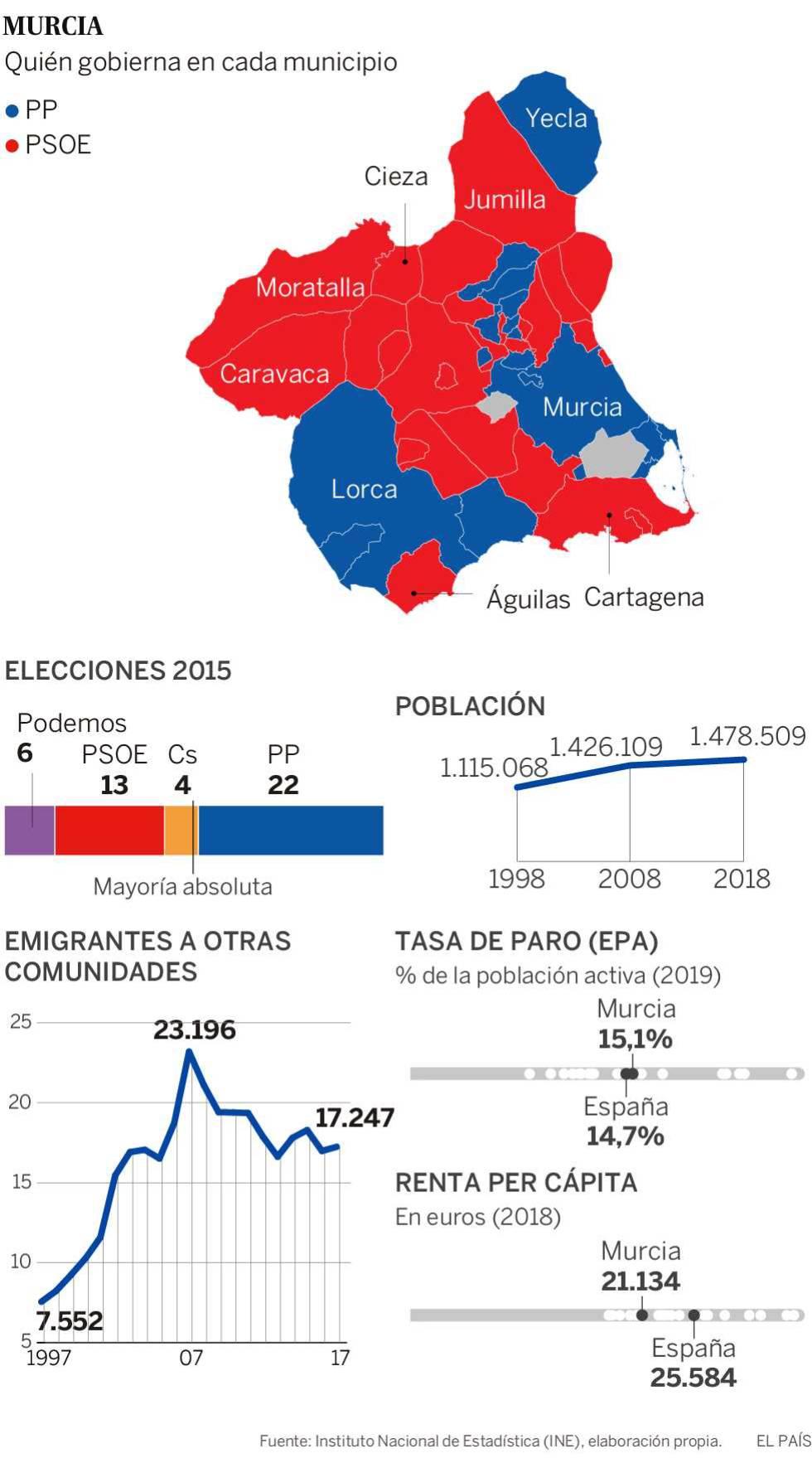 Mapa Region De Murcia Elecciones.Murcia El Caballo De Batalla Del Agua Espana El Pais