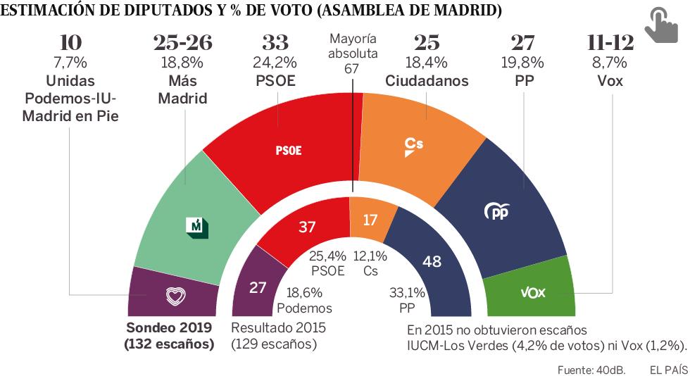 Elecciones Autonómicas: La Izquierda Recuperaría La