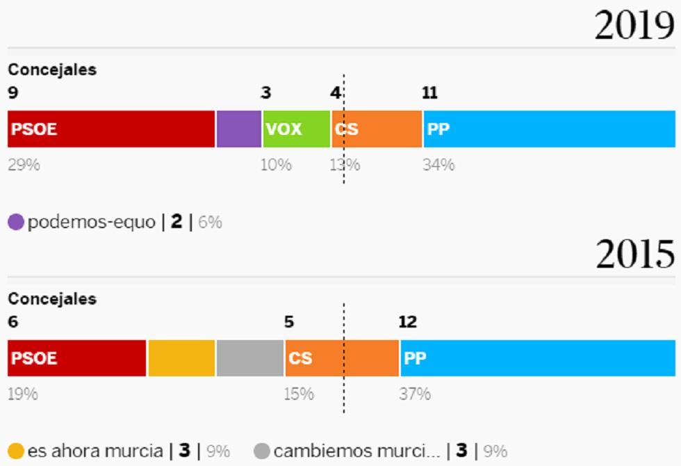 Resultados De Las Elecciones Municipales En Grandes Capitales