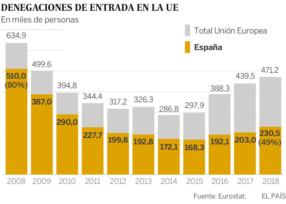Ceuta y Melilla acaparan casi la mitad de los rechazos en frontera de la UE