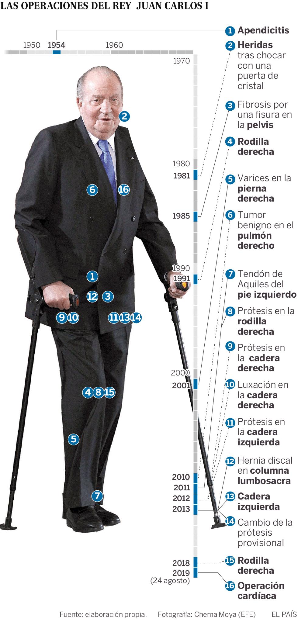 El rey Juan Carlos pasará por quirófano para ser operado del corazón