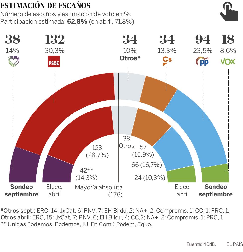 El PSOE ganaría con 132 escaños y Ciudadanos perdería 23