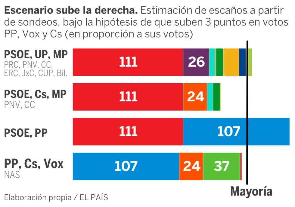 Así se han movido las encuestas electorales tras lo sucedido en Cataluña