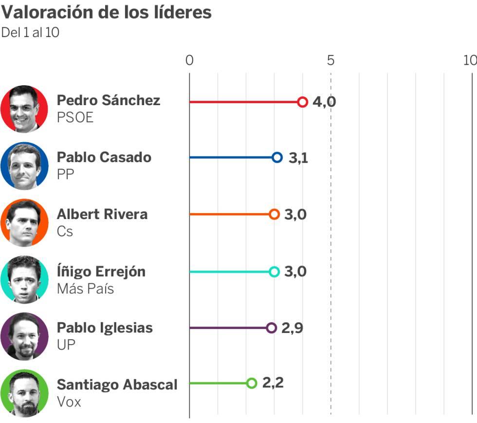 El CIS le da al PSOE hasta 150 escaños en las elecciones del 10-N