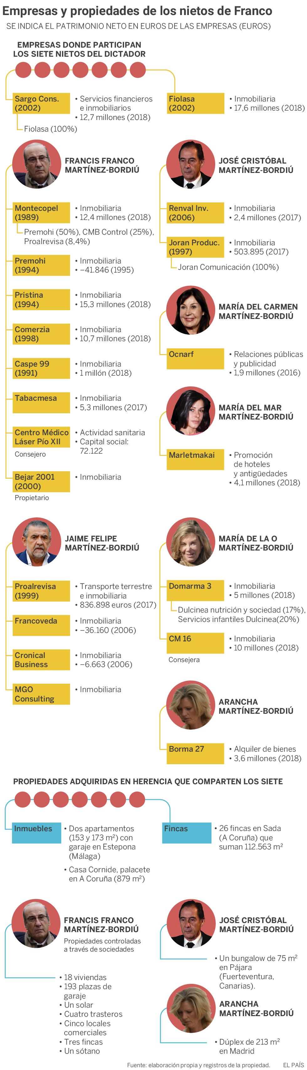 El emporio de los nietos de Franco: 258 propiedades