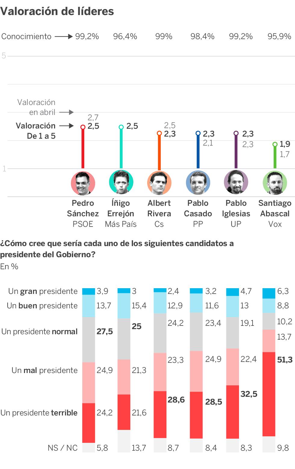 Gana el PSOE, persiste el bloqueo