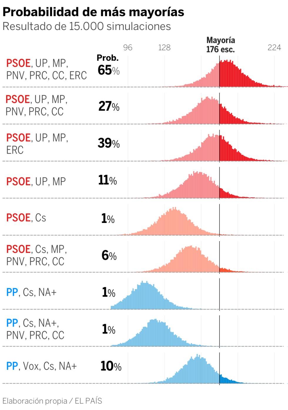 Quién va a ganar las elecciones, según las encuestas