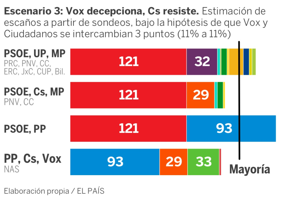 El resultado de Vox y otras cinco sorpresas posibles, según las encuestas del 10-N