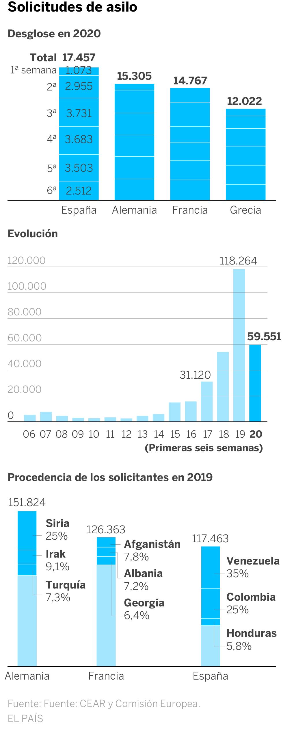 España Es El País De La Ue Con Más Peticiones De Asilo Por La Presión De Latinoamérica España El País