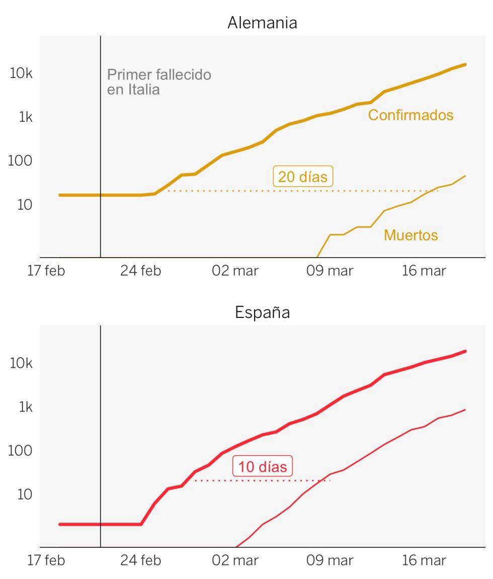 Los números del coronavirus: ¿Cuántos infectados hay realmente en España?