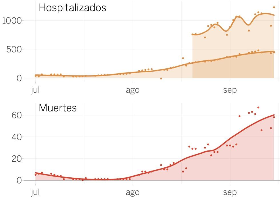 Ingresos y muertes notificadas cada día en España (Ministerio de Sanidad EL PAÍS)